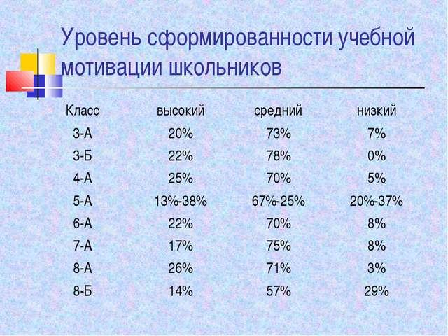 Уровень сформированности учебной мотивации школьников Классвысокийсреднийн...