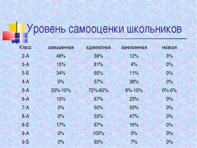 Уровень самооценки школьников Классзавышеннаяадекватнаязаниженнаянизкая 2...