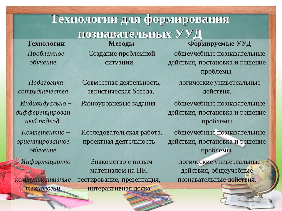 Технологии для формирования познавательных УУД ТехнологииМетодыФормируемые...