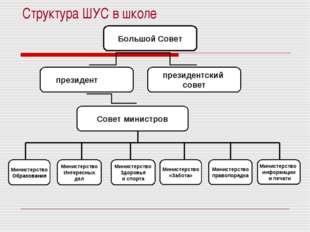 Структура ШУС в школе Большой Совет президент президентский совет Совет мини