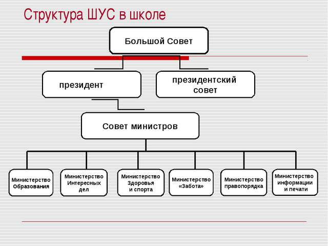 Структура ШУС в школе Большой Совет президент президентский совет Совет мини...