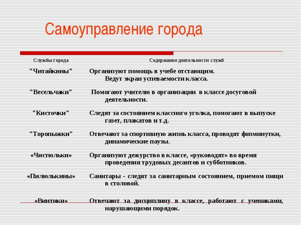 """Самоуправление города Службы городаСодержание деятельности служб """"Читайкины..."""