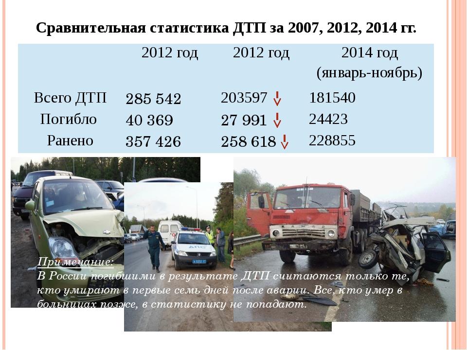 Сравнительная статистика ДТП за 2007, 2012, 2014 гг. Примечание: В России пог...