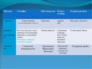 ЖелезыГипофизЩитовид-наяНадпо-чечникПоджелудочная ГормоныСаматотропин ме