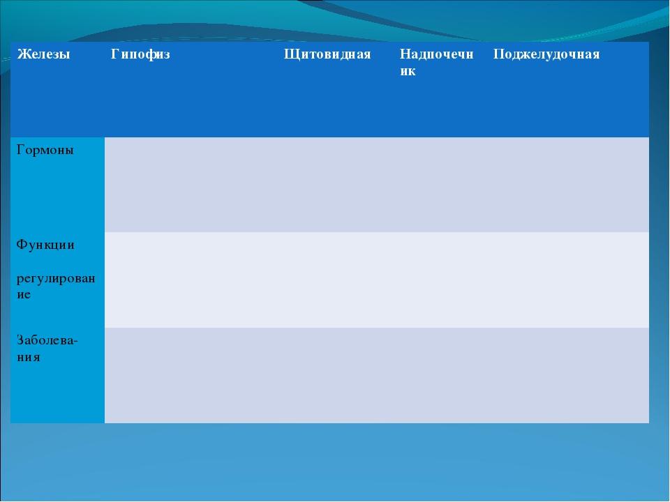 ЖелезыГипофизЩитовиднаяНадпочечникПоджелудочная Гормоны Функции регул...