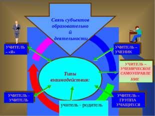 Типы взаимодействия: УЧИТЕЛЬ - УЧИТЕЛЬ УЧИТЕЛЬ – ГРУППА УЧАЩИХСЯ УЧИТЕЛЬ – «