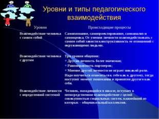 Уровни и типы педагогического взаимодействия Уровни Происходящие процессы Вз