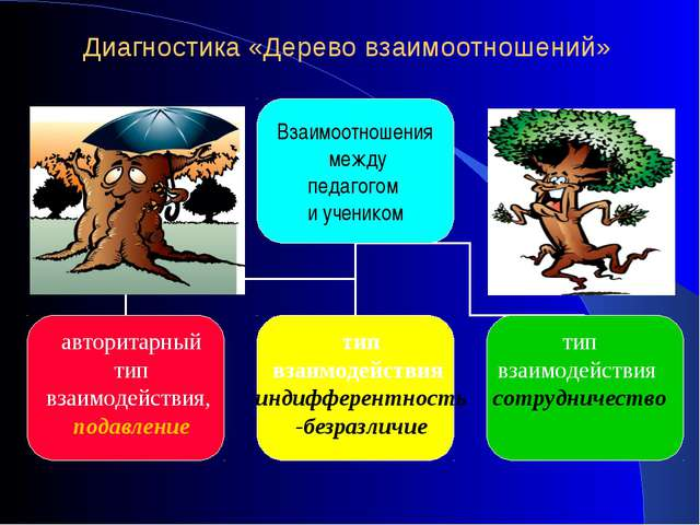 Диагностика «Дерево взаимоотношений» авторитарный тип взаимодействия,подавле...