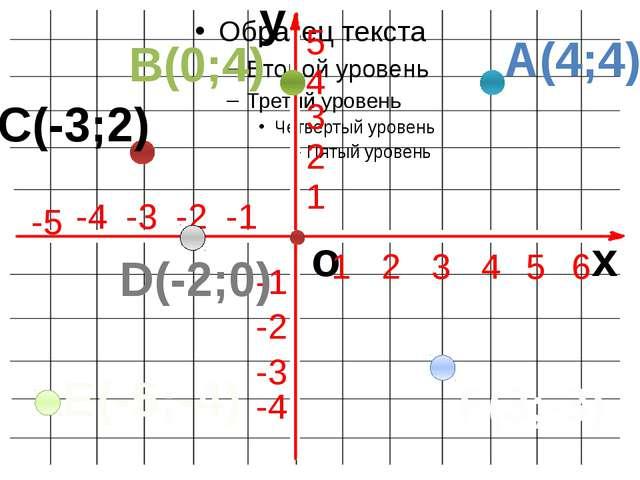 x y o 1 2 3 4 5 6 -1 -2 -3 -4 -5 1 2 3 4 5 -1 -4 -2 -3 A(4;4) B(0;4) C(-3;2)...