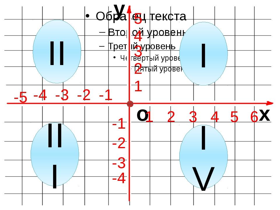 x y o 1 2 3 4 5 6 -1 -2 -3 -4 -5 1 2 3 4 5 -1 -4 -2 -3 I II III IV