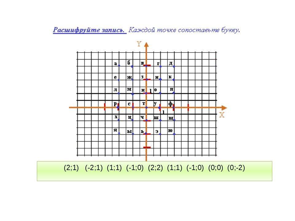 (2;1) (-2;1) (1;1) (-1;0) (2;2) (1;1) (-1;0) (0;0) (0;-2)