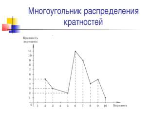 Многоугольник распределения кратностей