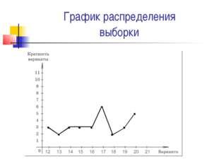 График распределения выборки