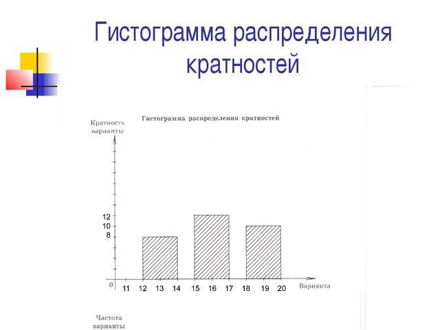 Гистограмма распределения кратностей