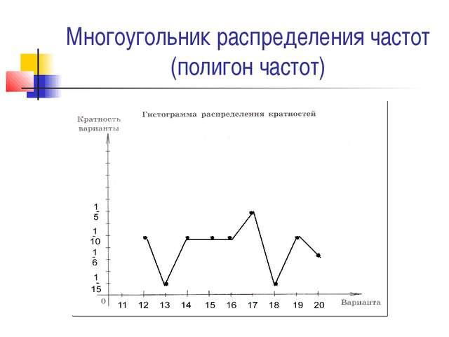 Многоугольник распределения частот (полигон частот)