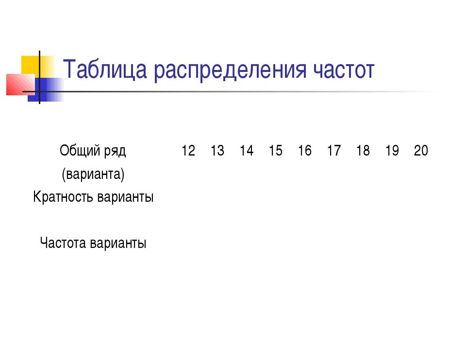 Таблица распределения частот