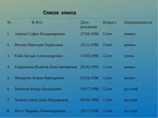 Список класса № Ф.И.О.Дата рожденияВозрастНациональность 1.Аннелё Софья