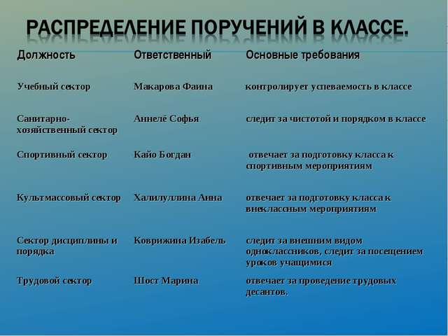 ДолжностьОтветственныйОсновные требования Учебный секторМакарова Фаинакон...