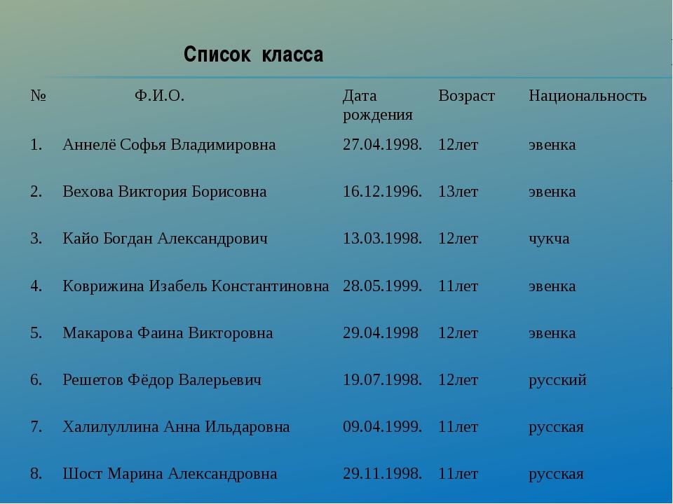 Список класса № Ф.И.О.Дата рожденияВозрастНациональность 1.Аннелё Софья...