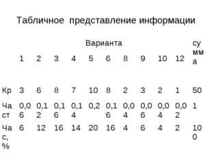 Табличное представление информации Вариантасумма 123456891012 Кр