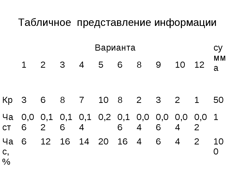 Табличное представление информации Вариантасумма 123456891012 Кр...