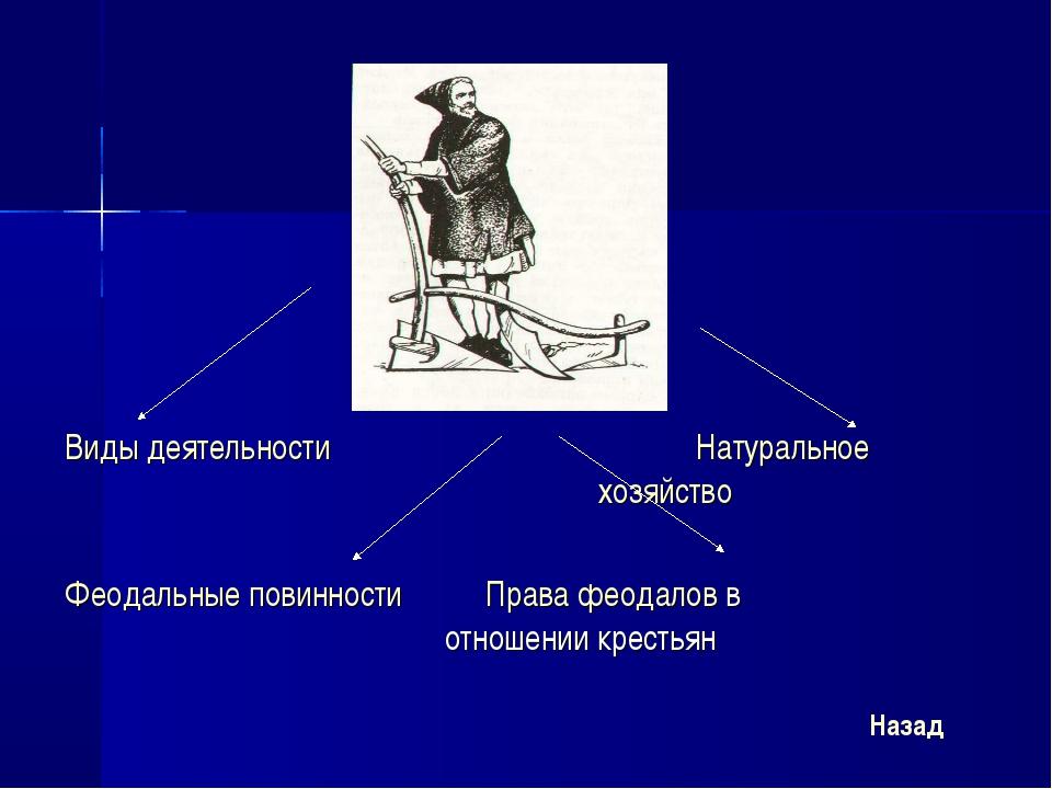 Виды деятельностиНатуральное  хозяйство  Феодальные повинности П...