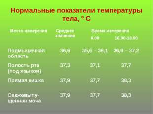 Нормальные показатели температуры тела, º С Место измеренияСреднее значение