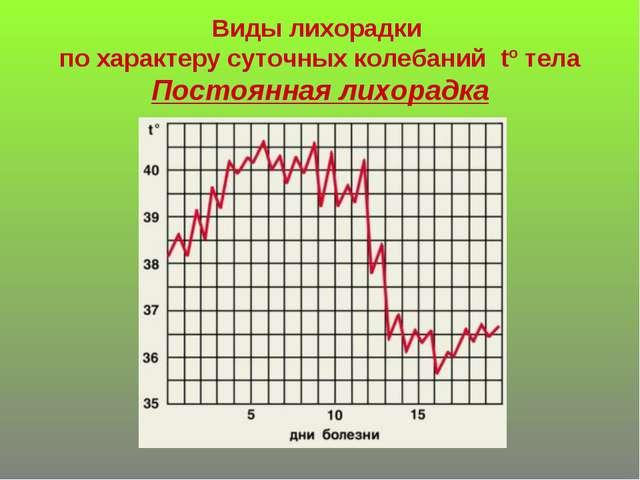 Виды лихорадки по характеру суточных колебаний tº тела Постоянная лихорадка
