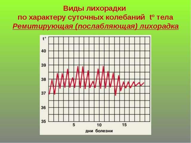 Виды лихорадки по характеру суточных колебаний tº тела Ремитирующая (послабля...