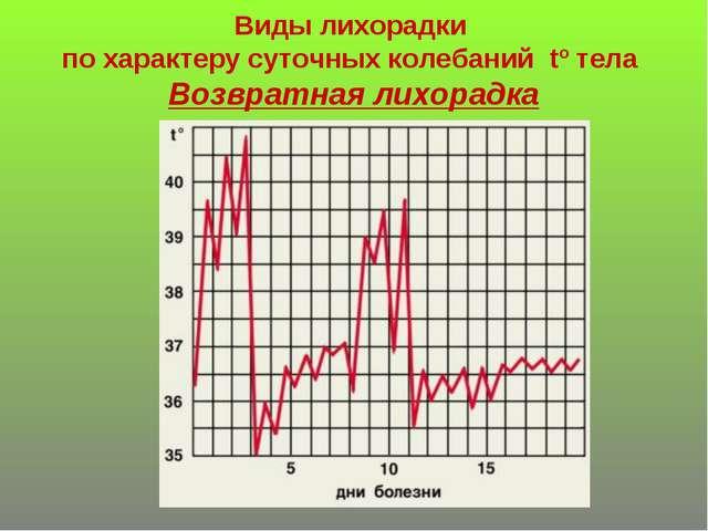 Виды лихорадки по характеру суточных колебаний tº тела Возвратная лихорадка