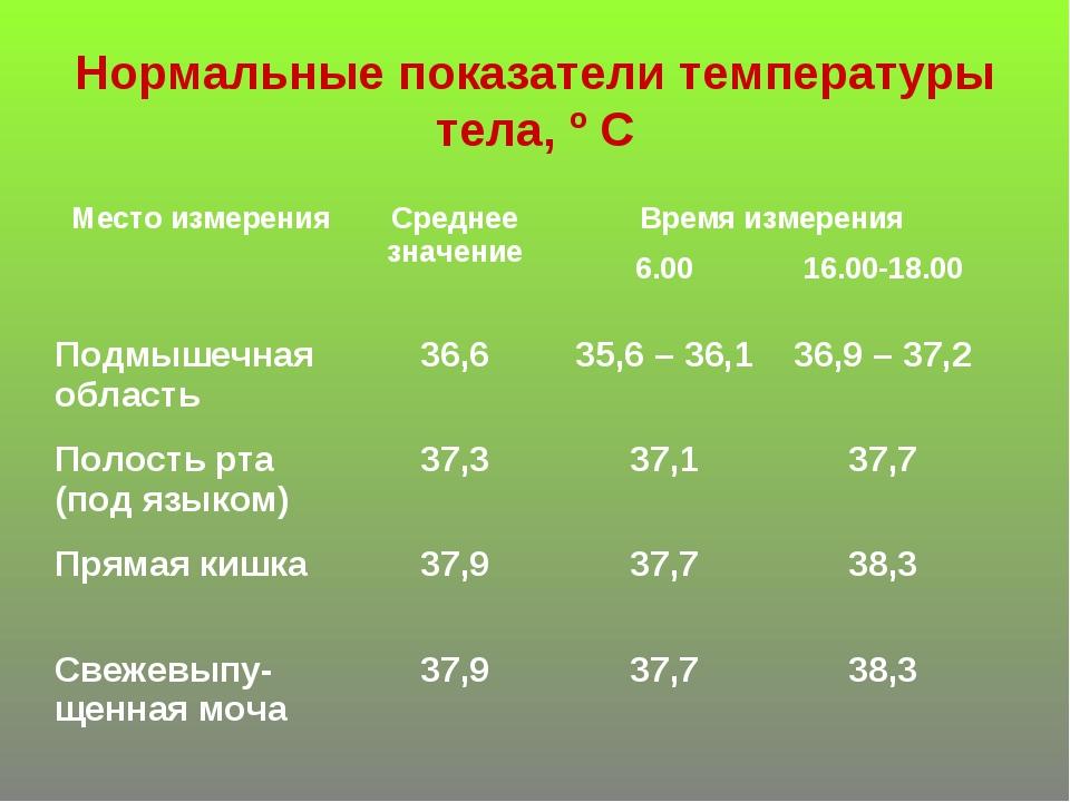 Нормальные показатели температуры тела, º С Место измеренияСреднее значение...
