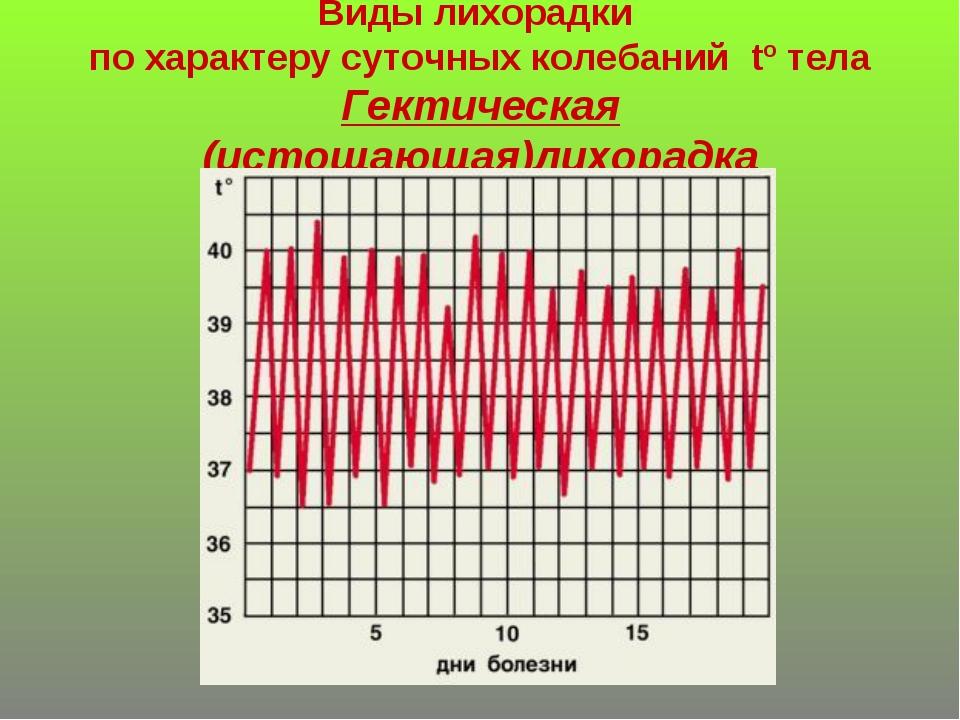 Виды лихорадки по характеру суточных колебаний tº тела Гектическая (истощающа...