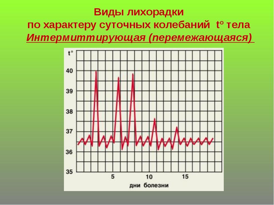 Виды лихорадки по характеру суточных колебаний tº тела Интермиттирующая (пере...
