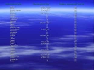 Наименование рекиПротяженность (км)Ширина водоохраной зоны (м) Байгора Бит