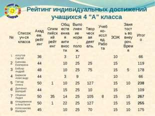 """Рейтинг индивидуальных достижений учащихся 4 """"А"""" класса № Список уч-ся класса"""