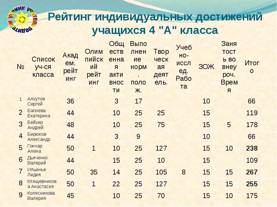 """Рейтинг индивидуальных достижений учащихся 4 """"А"""" класса № Список уч-ся класса..."""