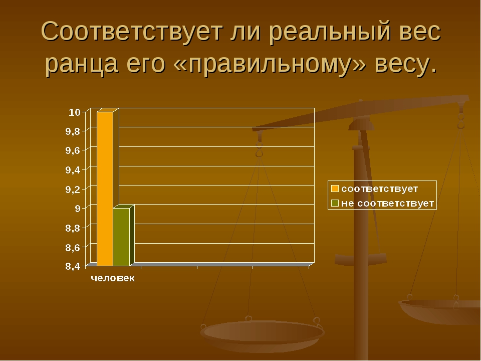 Соответствует ли реальный вес ранца его «правильному» весу.