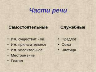 Части речи Самостоятельные Им. существит - ое Им. прилагательное Им. числител