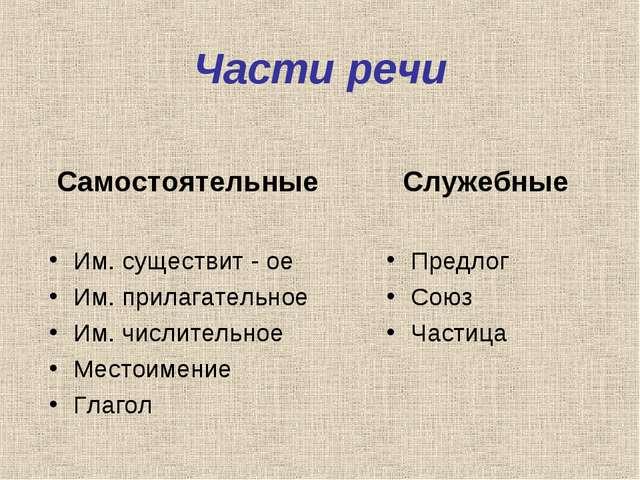Части речи Самостоятельные Им. существит - ое Им. прилагательное Им. числител...