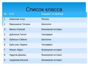 Список класса № Ф И Предмет по выбору 1 БекеноваАлуа Физика 2 ВарюшкинаТатьян