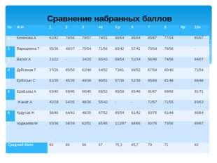 Сравнение набранных баллов № Ф.И 1 2 3 4э 5 р 6 7 8 9р 10э 1 Бекенова А 62/4