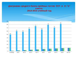"""Диаграмма среднего балла пробных тестов ЕНТ в 11 """"в"""" классе 2014-2015 учебный"""