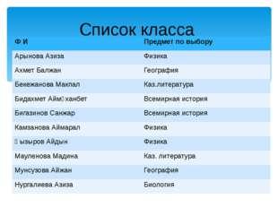 Список класса Ф И Предмет по выбору АрыноваАзиза Физика АхметБалжан Географи