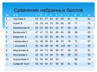 Сравнение набранных баллов № Ф И 1 2 3 4 5 6 7 8 9 10 1 АрыноваА 54 61 67 82