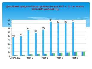 Диаграмма среднего балла пробных тестов ЕНТ в 11 «а» классе 2014-2015 учебный