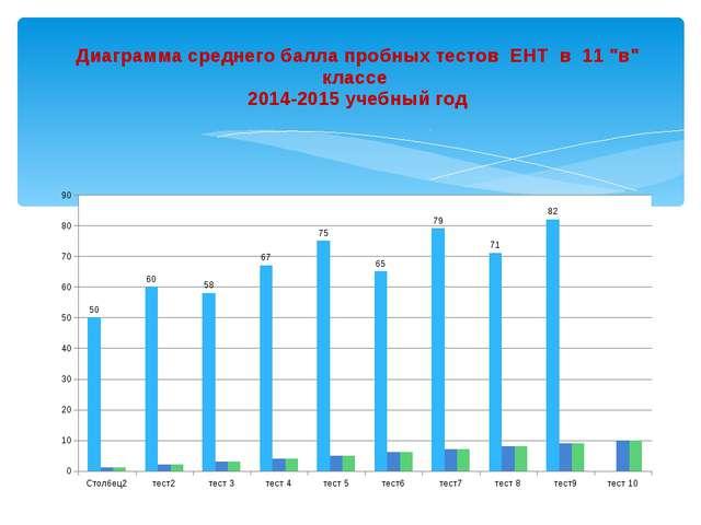 """Диаграмма среднего балла пробных тестов ЕНТ в 11 """"в"""" классе 2014-2015 учебный..."""