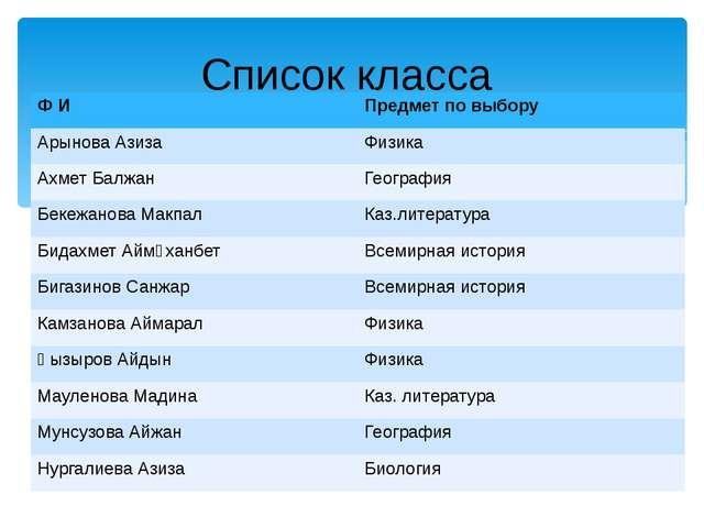 Список класса Ф И Предмет по выбору АрыноваАзиза Физика АхметБалжан Географи...