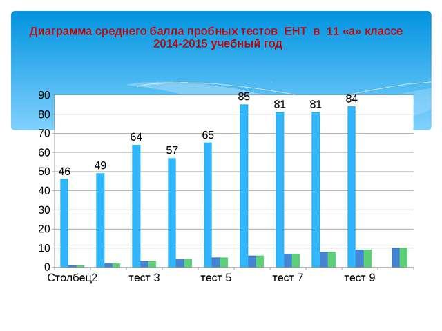 Диаграмма среднего балла пробных тестов ЕНТ в 11 «а» классе 2014-2015 учебный...