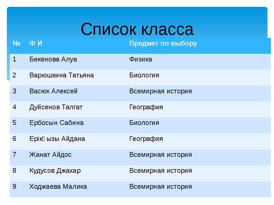 Список класса № Ф И Предмет по выбору 1 БекеноваАлуа Физика 2 ВарюшкинаТатьян...