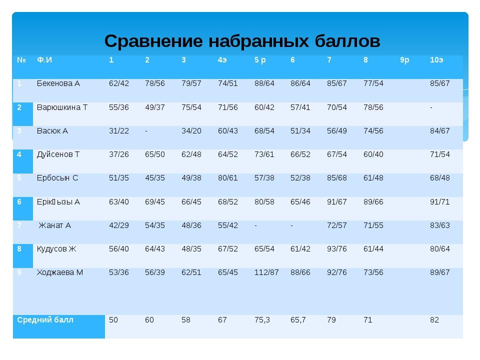 Сравнение набранных баллов № Ф.И 1 2 3 4э 5 р 6 7 8 9р 10э 1 Бекенова А 62/4...